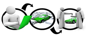 A diagram of a person browsing on a laptop searching for cars and making a purchase